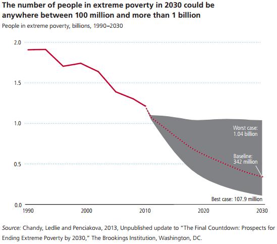 extreme poverty estimates